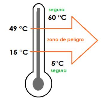 La temperatura de los alimentos