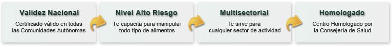 VALIDEZ NACIONAL: Certificado válido en todas las Comunidades Autónomas. NIVEL ALTO RIESGO: Te capacita para manipular todo tipo de alimentos. MULTISECTORIAL: Te sirve para cualquier sector de actividad. HOMOLOGADO: Centro Homologado por la Consejería de Salud
